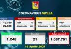 Aggiornamento Coronavirus in Sicilia